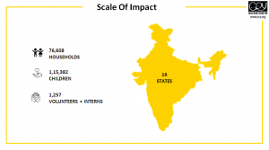 Scale of Impact