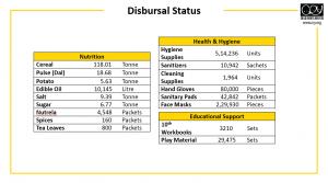 Status On Disbursals