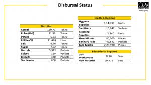 Disbursal Status